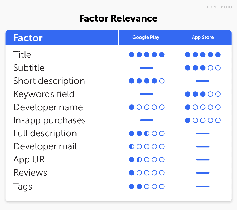 google play store ranking factors