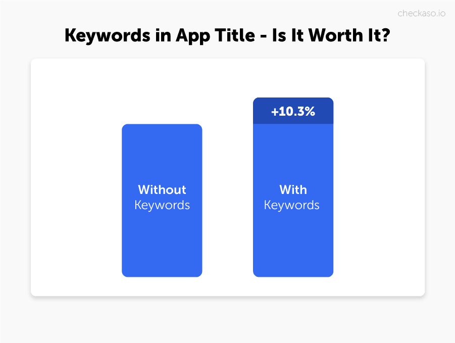 keyword optimization app store