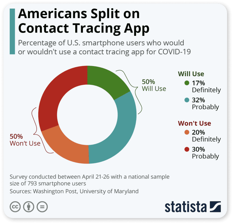 Statistics of Americans who would use a contact tracing app for COVID-19