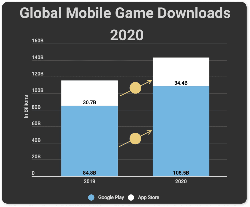 global mobile downloads 2020