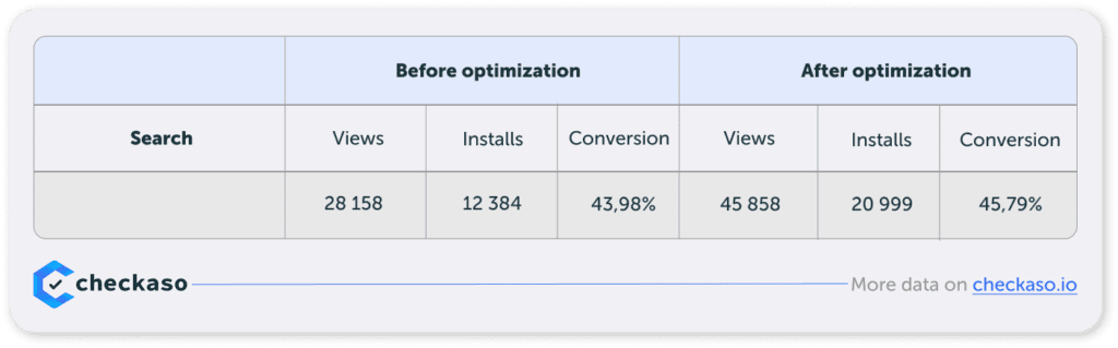before and after optimization